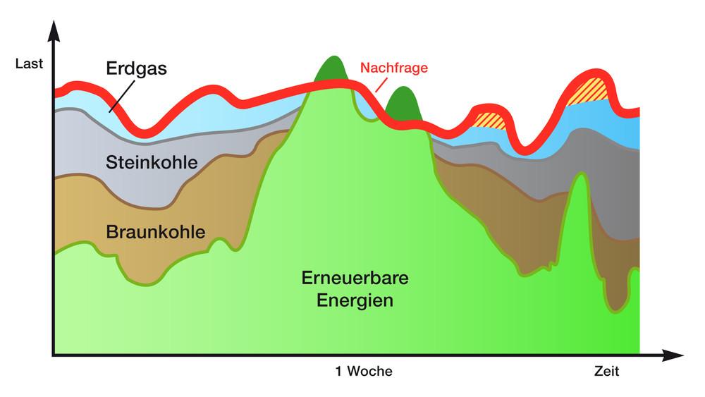 Energie im Fokus « Energiewende Starnberg