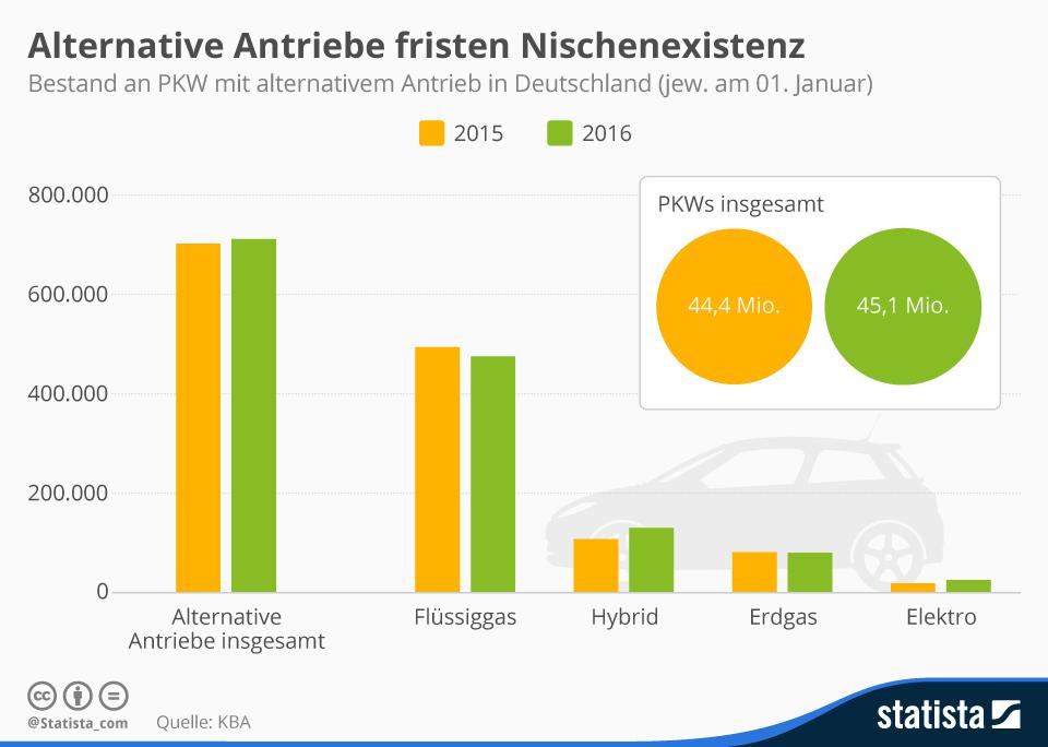 infografik_4659_pkw_mit_alternativem_antrieb_in_deutschland_n